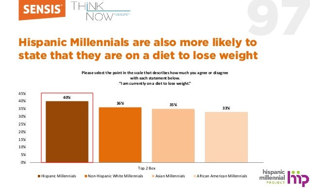 97Hispanic Millennials are also more likely to state that they are on a diet to lose weight 40% 36% 35% 33% 0% 5% 10% 15% ...