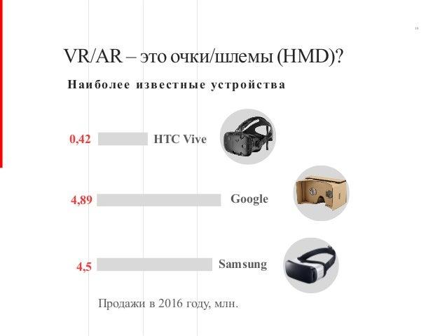 10 VR/AR – это очки/шлемы(HMD)? Наиболее известные устройства Продажи в 2016 году, млн. HTC Vive Google Samsung 0,42 4,89 ...