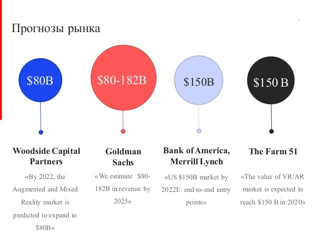 $80B Woodside Capital Partners $80-182B Goldman Sachs Bank of America, Merrill Lynch The Farm 51 Прогнозы рынка «By 2022, ...