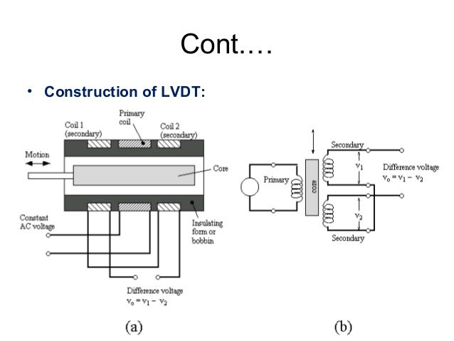 sensor and transducers lect 1 led wiring diagram construction of lvdt