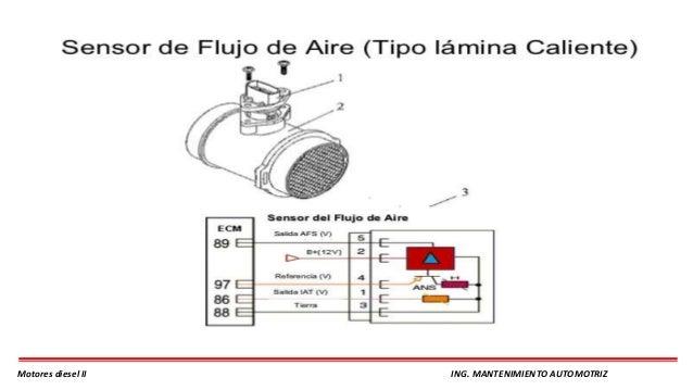 Sensores y actuadores del motor diesel