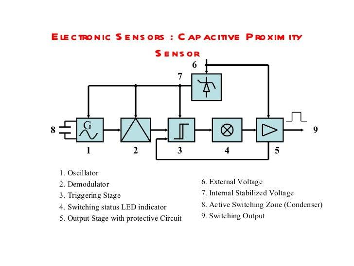 Sensors. Optical Sensors Type Throughbeam 8 Electronic Capacitive Proximity. Wiring. 2wire Proximity Switch Schematic Symbol At Scoala.co