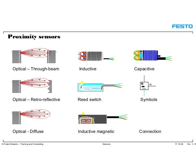 Sensors Proximity Sensors Optical Through Beam
