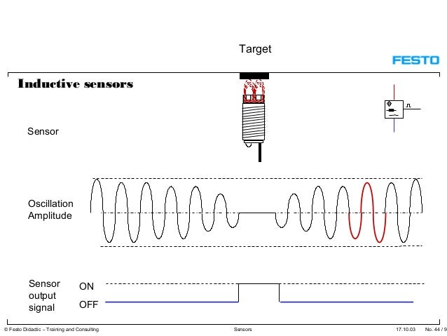 Sensors Proximity Sensors Optical Through Beam Optical Diffuse