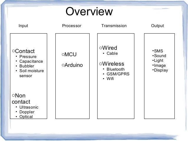Input Processor Transmission Output oContact • Pressure • Capacitance • Bubbler • Soil moisture sensor oNon contact • Ultr...
