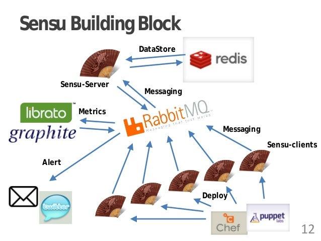 Sensu Building Block 12 Messaging Deploy DataStore Messaging Metrics Sensu-Server Sensu-clients Alert