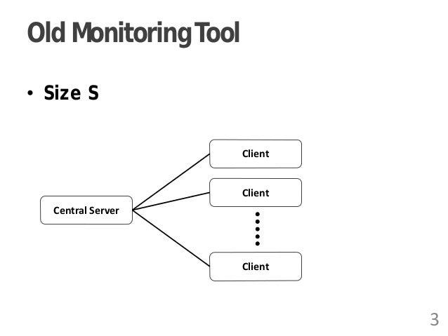 Old MonitoringTool • Size S Central Server Client Client Client 3