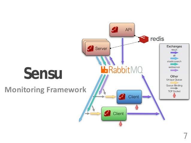 Sensu Monitoring Framework 7