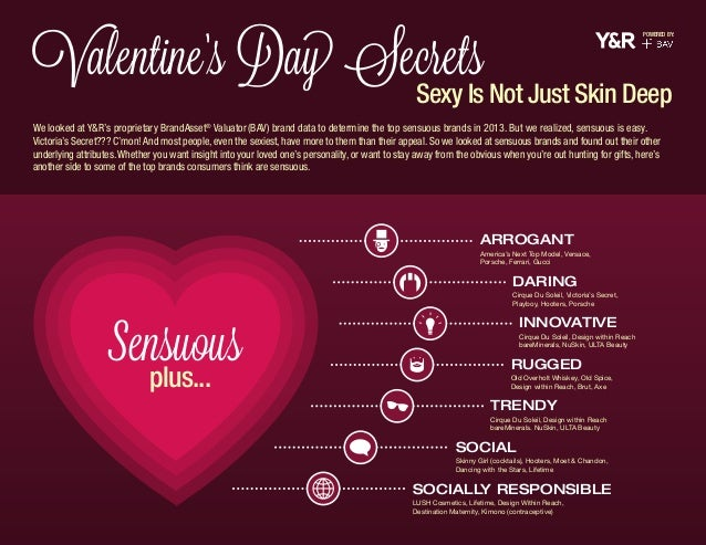Valentine's Day Secrets  POWERED BY:  Sexy Is Not Just Skin Deep  We looked at Y&R's proprietary BrandAsset® Valuator (BAV...