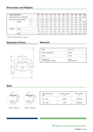 Sensus WP-Dynamic Flow Meter - Spec Sheet
