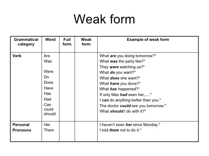 Sentence Stress And Weak Form