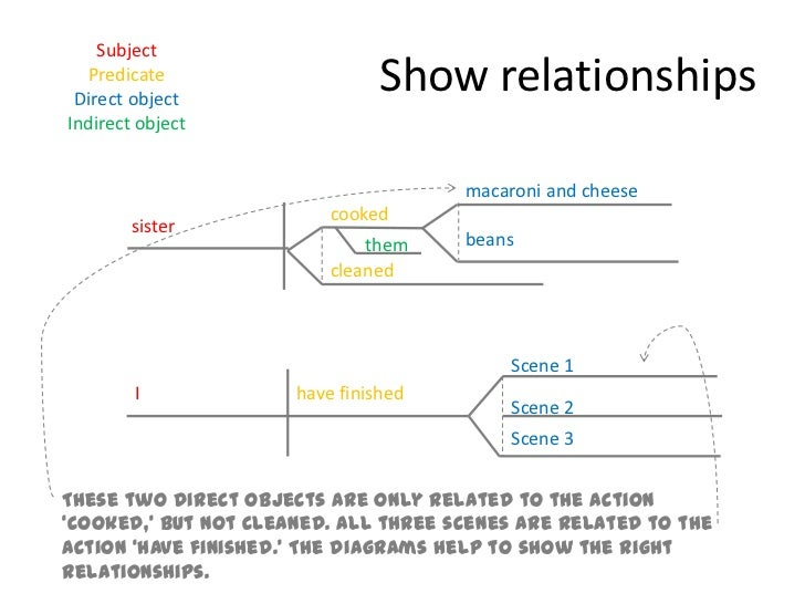 Sentence diagramming 13 cookedbr ccuart Gallery
