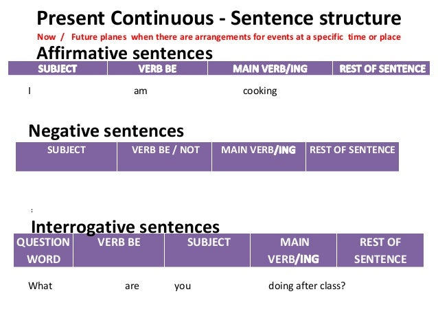 review on sentence structures A sentence may be one of four kinds, depending upon the number and type(s) of  clauses it contains review: an independent clause contains a subject, a verb,.