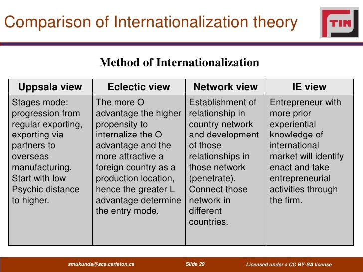 examples of uppsala model of internationalisation A process model of internationalization - new times demands new patterns annika laine model is the so called uppsala-model (the u-model) that was developed in the 70s by among others johanson and wiedersheim-paul 1975 and johanson and vahlne 1977.