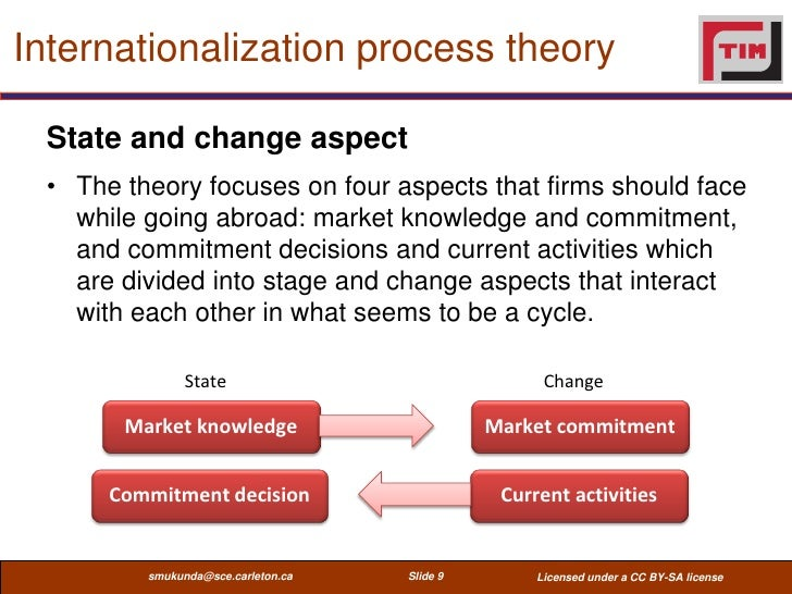 theories of firm internationalisation An outline of 7 international trade theories - mercantilism, absolute advantage, comparative advantage, heckscher-ohlin, product life-cycle, new trade theories.