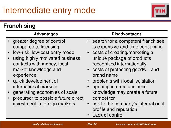 International Entrepreneurship Entry Mode Strategies