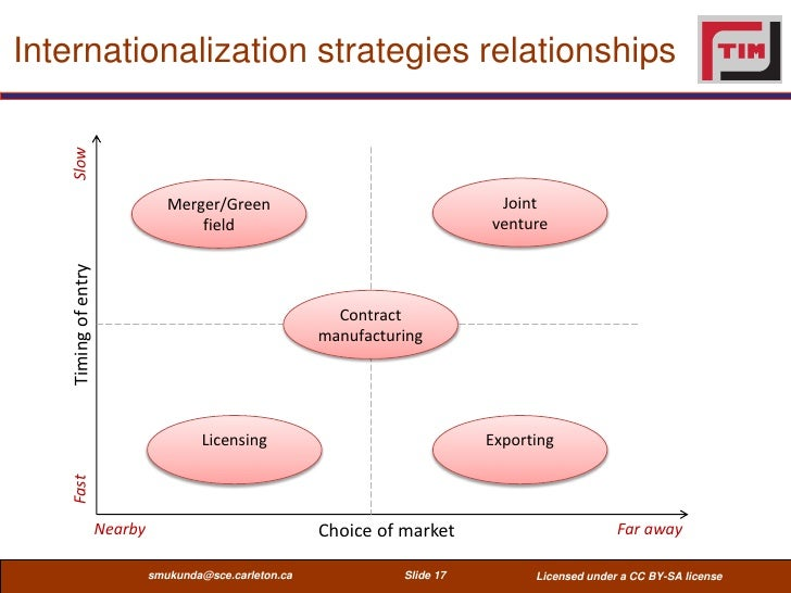 Internationalization strategies relationships    Slow                                  Merger/Green                       ...