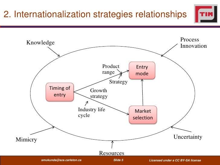 2. Internationalization strategies relationships      Knowledge                                                           ...