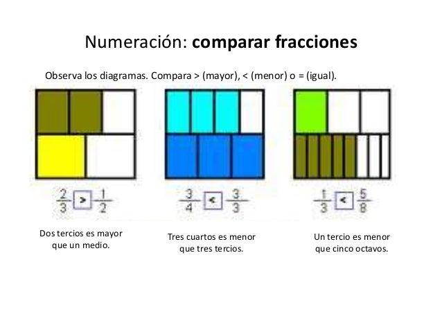 Sentido numerico fraccionario