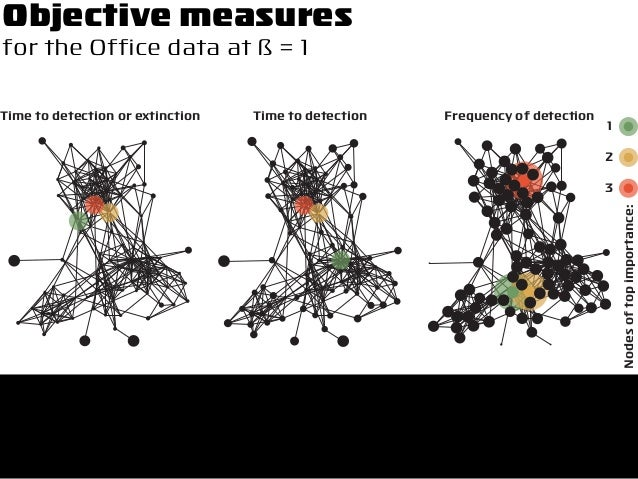 Time to detection or extinction Time to detection Frequency of detection Nodesoftopimportance: 3 2 1 Objective measures fo...