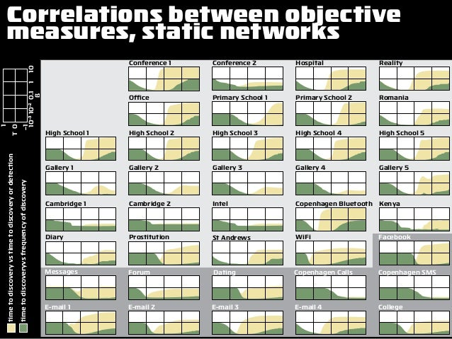 Correlations between objective measures, static networks St Andrews Dating E-mail 3 Reality Romania High School 5 Gallery ...