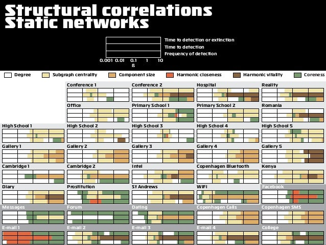 Structural correlations Static networks Subgraph centrality Component size Harmonic closeness Harmonic vitality Coreness G...
