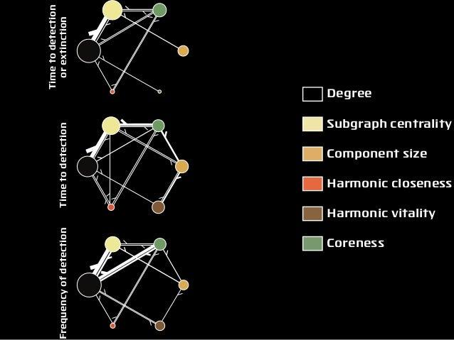 Subgraph centrality Component size Harmonic closeness Harmonic vitality Coreness Degree Timetodetection orextinctionTimeto...
