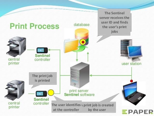 Sentinel print management software, pull printing, secure