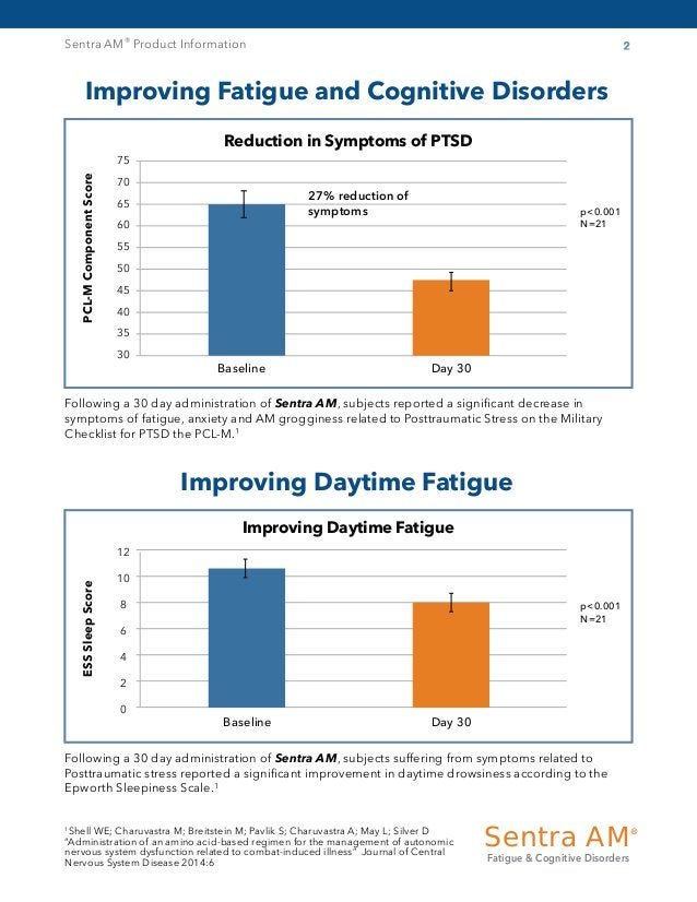 Sentra AM® Product Information 2 Improving Fatigue and Cognitive Disorders Improving Daytime Fatigue Reduction in Symptoms...
