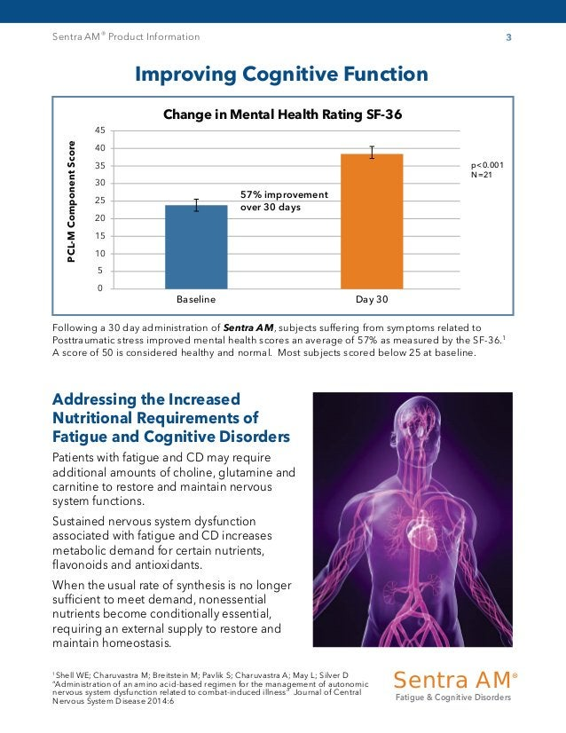 Sentra AM® Product Information 3 Improving Cognitive Function Change in Mental Health Rating SF-36 PCL-MComponentScore 45 ...