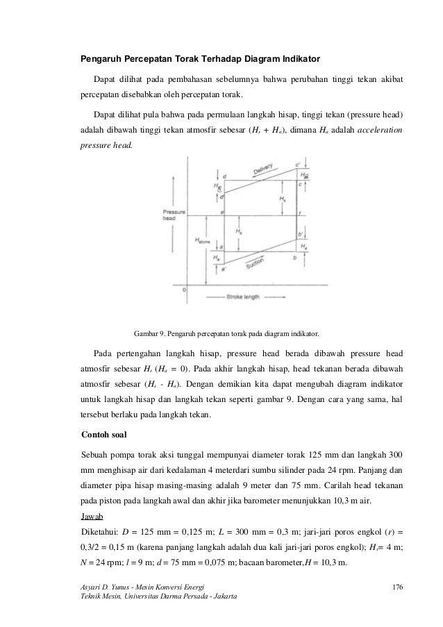 Sentrifugal 23 pengaruh percepatan torak terhadap diagram indikator ccuart Image collections