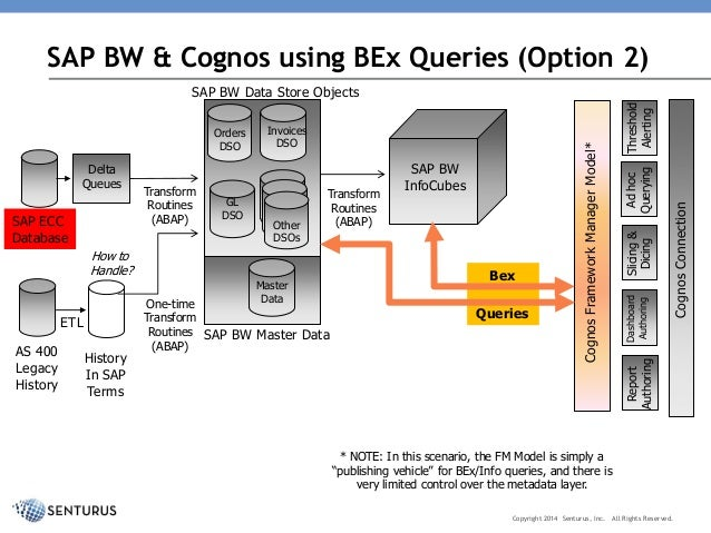 Architectural Options for Using IBM Cognos with SAP, including Altern…