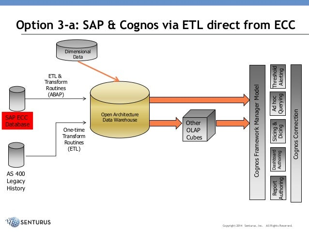 Itectural Options For Using Ibm Cognos With Sap Including Altern. Wiring. Cognos Data Warehouse Architecture Diagram At Scoala.co