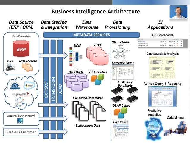 Bi self service keys to success and qlikview overview for Architecture bi