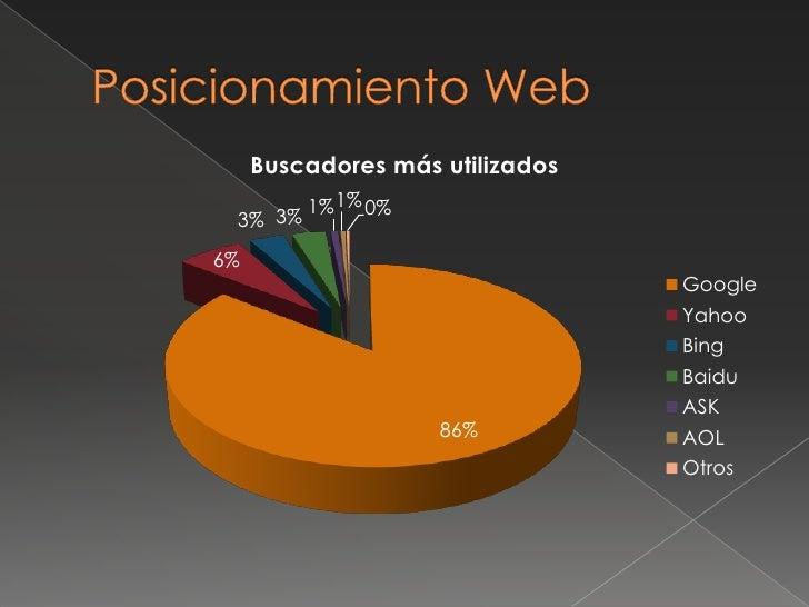 Posicionamiento Web<br />