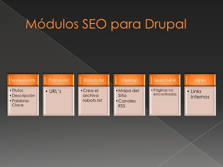 Módulos SEO para Drupal<br />