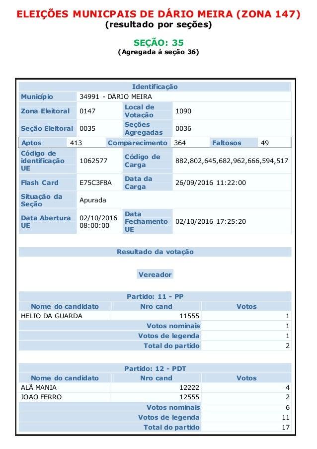 ELEIÇÕES MUNICPAIS DE DÁRIO MEIRA (ZONA 147) (resultado por seções) SEÇÃO: 35 (Agregada à seção 36) Identificação Municípi...