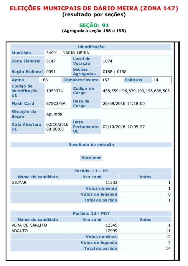 ELEIÇÕES MUNICPAIS DE DÁRIO MEIRA (ZONA 147) (resultado por seções) SEÇÃO: 91 (Agregada à seção 188 e 198) Identificação M...