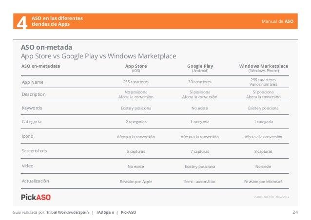 Manual de ASO  ASO on-metada  App Store vs Google Play vs Windows Marketplace  ASO on-metadata  App Store  (iOS)  Windows ...