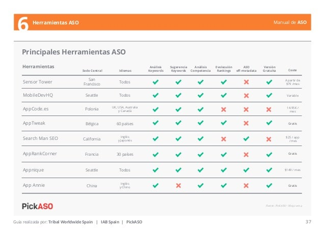 Manual de ASO  6 Herramientas ASO  Principales Herramientas ASO  Sede Central Idiomas Coste  Polonia UK, USA, Australia  y...
