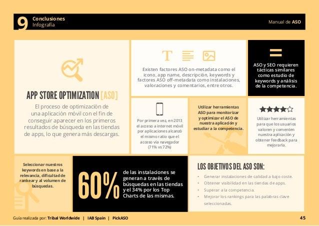Manual de ASO Conclusiones  9 Infografía  APP STORE OPTIMIZATION [ASO]  El proceso de optimización de  una aplicación móvi...