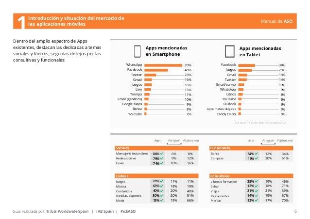 Manual de ASO  Dentro del amplio espectro de Apps  existentes, destacan las dedicadas a temas  sociales y lúdicos, seguida...