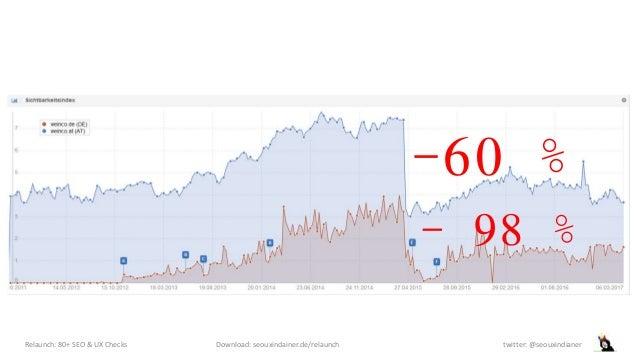 Relaunch: 80+ SEO & UX Checks Download: seouxindainer.de/relaunch twitter: @seouxindianer -60 % - 98 %