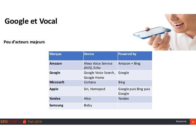 #seocamp 15 GoogleetVocal Peud'acteursmajeurs Marque Device Poweredby Amazon AlexaVoiceService (AVS),Echo Amazon...