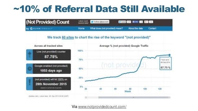~10% of Referral Data Still Available Via www.notprovidedcount.com/