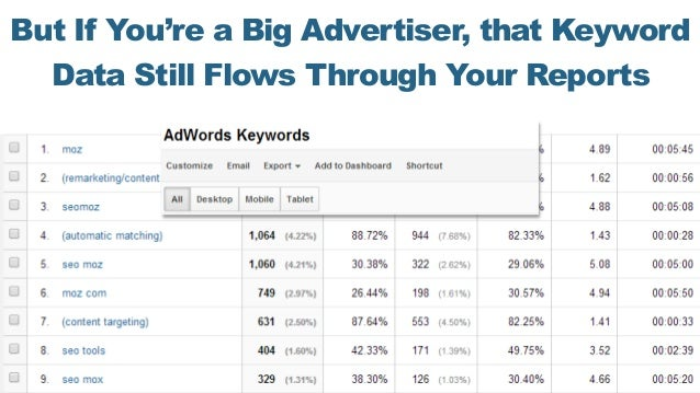 But If You're a Big Advertiser, that Keyword Data Still Flows Through Your Reports