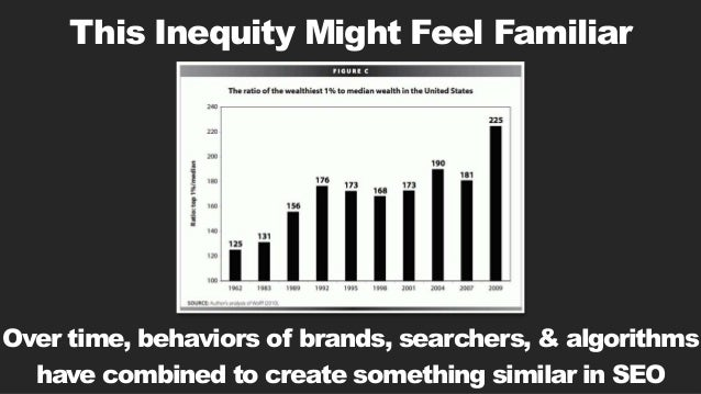 This Inequity Might Feel Familiar Over time, behaviors of brands, searchers, & algorithms have combined to create somethin...