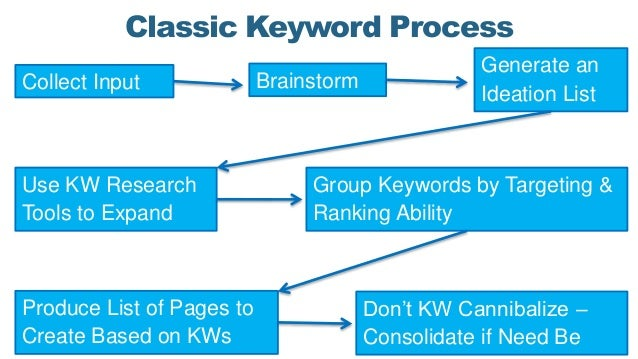 Classic Keyword Process BrainstormCollect Input Generate an Ideation List Use KW Research Tools to Expand Group Keywords b...