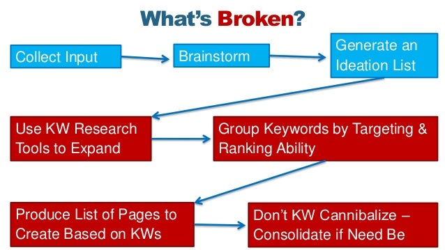 What's Broken? BrainstormCollect Input Generate an Ideation List Use KW Research Tools to Expand Group Keywords by Targeti...