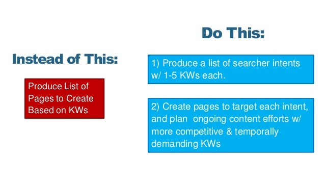 Produce List of Pages to Create Based on KWs Instead of This: Do This: 1) Produce a list of searcher intents w/ 1-5 KWs ea...